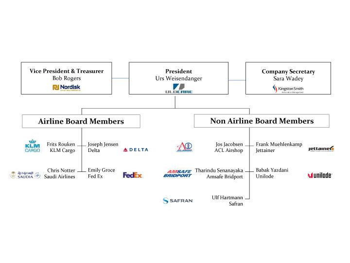 Board-Structure-2019